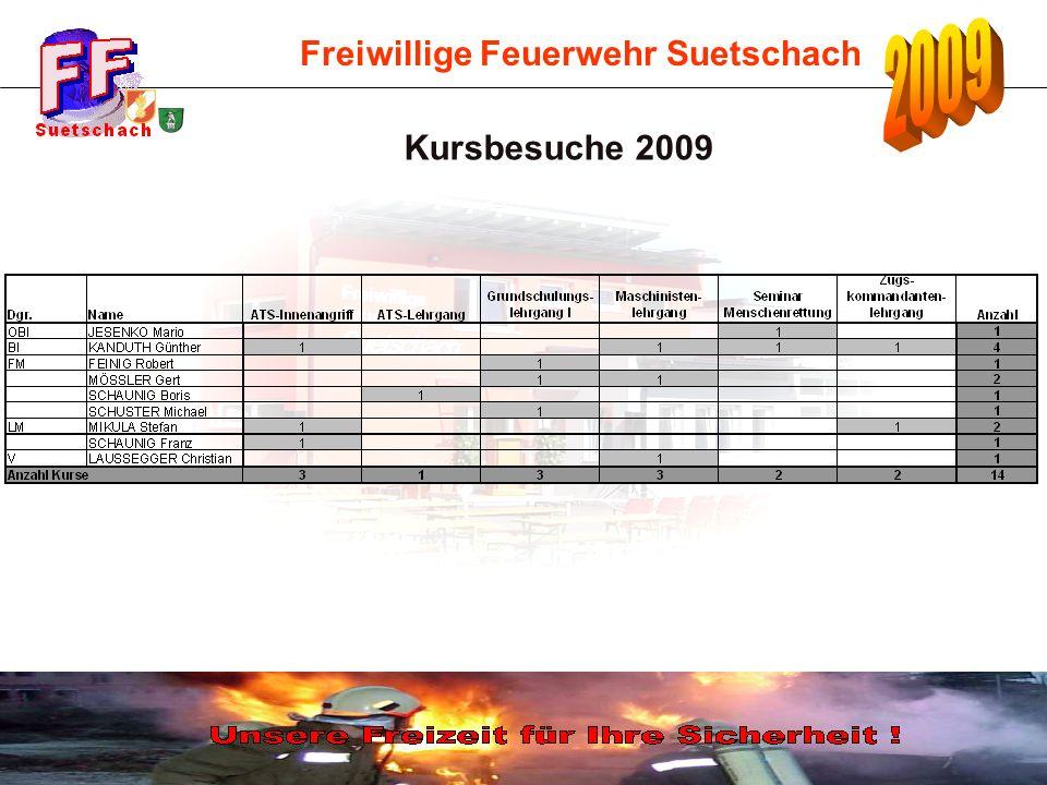 Freiwillige Feuerwehr Suetschach Einsätze 2002 - 2009 im Vergleich Mannstd.