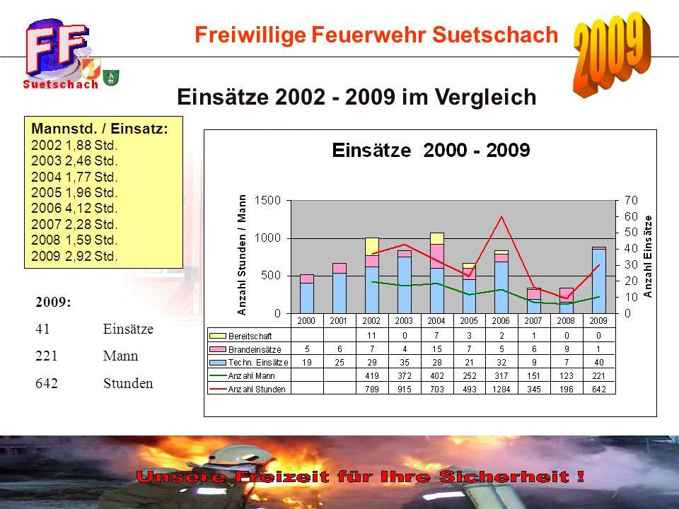 Freiwillige Feuerwehr Suetschach Einsätze 2002 - 2009 im Vergleich Mannstd. / Einsatz: 2002 1,88 Std. 2003 2,46 Std. 2004 1,77 Std. 20051,96 Std. 2006