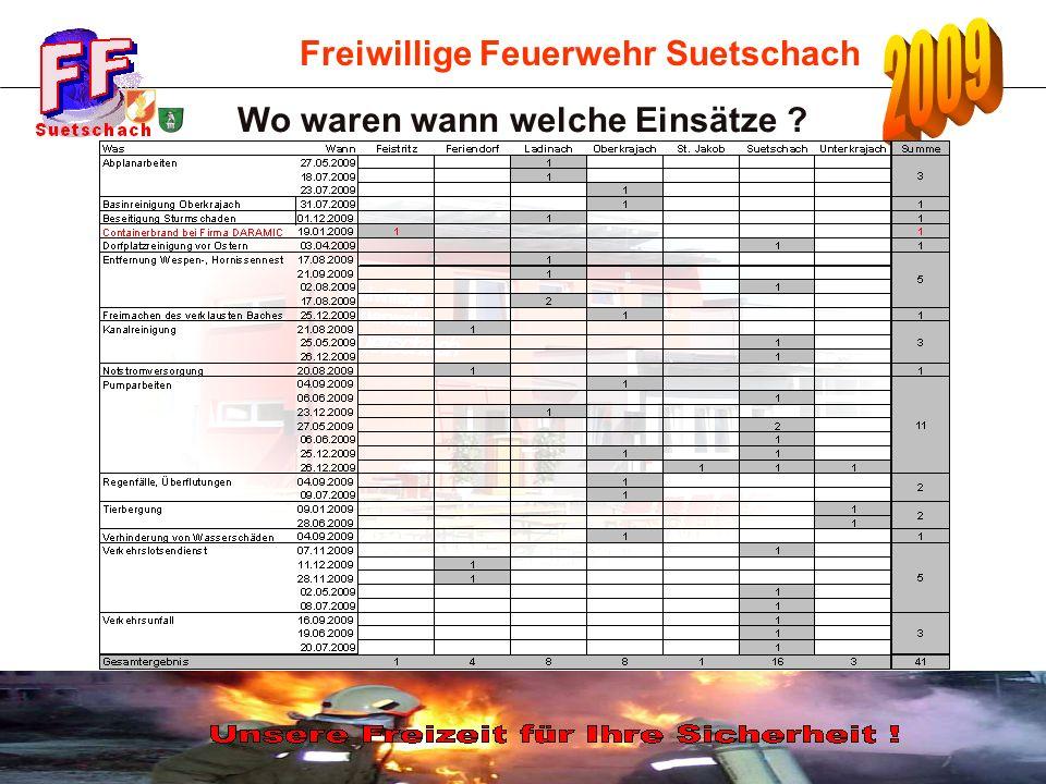 Freiwillige Feuerwehr Suetschach Wo waren wann welche Einsätze ?