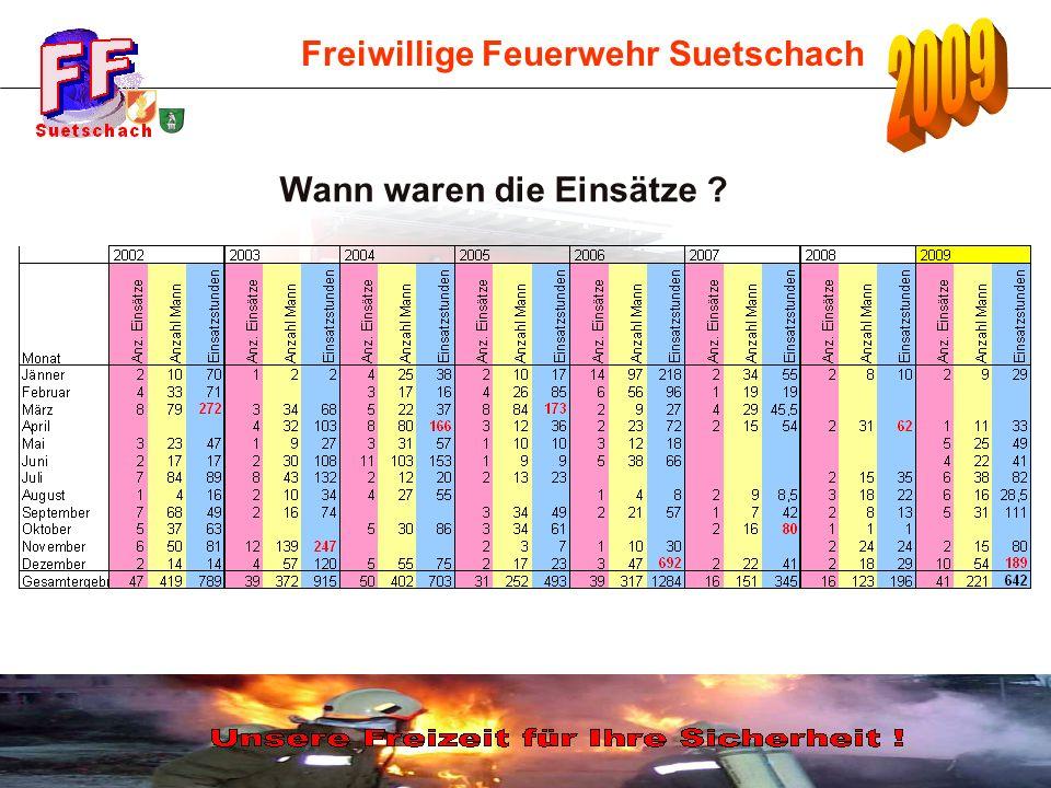 Freiwillige Feuerwehr Suetschach Wann waren die Einsätze ?