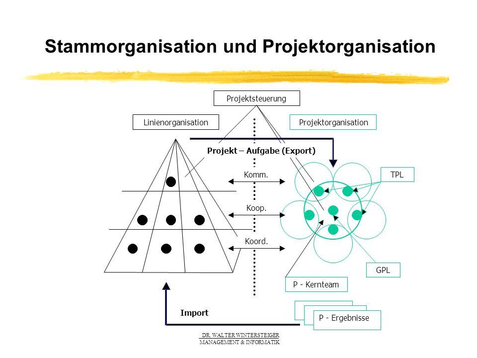 DR. WALTER WINTERSTEIGER MANAGEMENT & INFORMATIK Stammorganisation und Projektorganisation Linienorganisation Projektorganisation Projektsteuerung TPL
