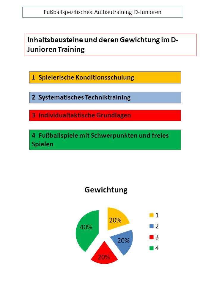 Fußballspezifisches Aufbautraining D-Junioren Inhaltsbausteine und deren Gewichtung im D- Junioren Training 1 Spielerische Konditionsschulung 2 System