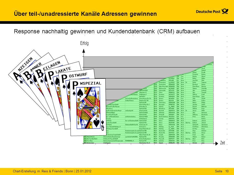 Chart-Erstellung m. Reis & Friends | Bonn | 25.01.2012Seite10 Über teil-/unadressierte Kanäle Adressen gewinnen Response nachhaltig gewinnen und Kunde