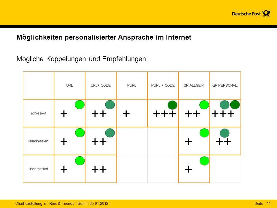 Chart-Erstellung m. Reis & Friends | Bonn | 25.01.2012Seite11 Möglichkeiten personalisierter Ansprache im Internet Mögliche Koppelungen und Empfehlung