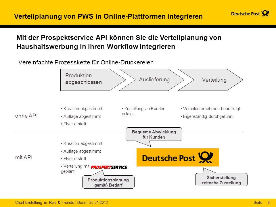 Chart-Erstellung m. Reis & Friends | Bonn | 25.01.2012Seite6 Verteilplanung von PWS in Online-Plattformen integrieren Vereinfachte Prozesskette für On