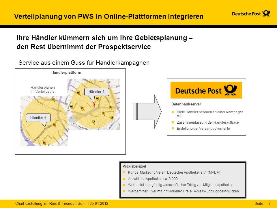 Chart-Erstellung m. Reis & Friends | Bonn | 25.01.2012Seite7 Verteilplanung von PWS in Online-Plattformen integrieren Service aus einem Guss für Händl