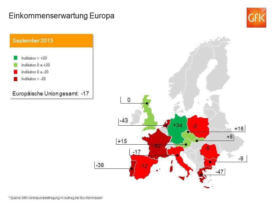 -43 Einkommenserwartung Europa September 2013 Indikator > +20 Indikator 0 a +20 Indikator 0 a -20 Indikator < -20 Europäische Union gesamt: -17 Indikator > +20 Indikator 0 a +20 Indikator 0 a -20 Indikator < -20 Europäische Union gesamt: -17 -43 +16 +15 -17 0 -38 -9 -47 -5 -42 -2 +34 -12 +8 * Quelle: GfK-Verbraucherbefragung im Auftrag der EU-Kommission