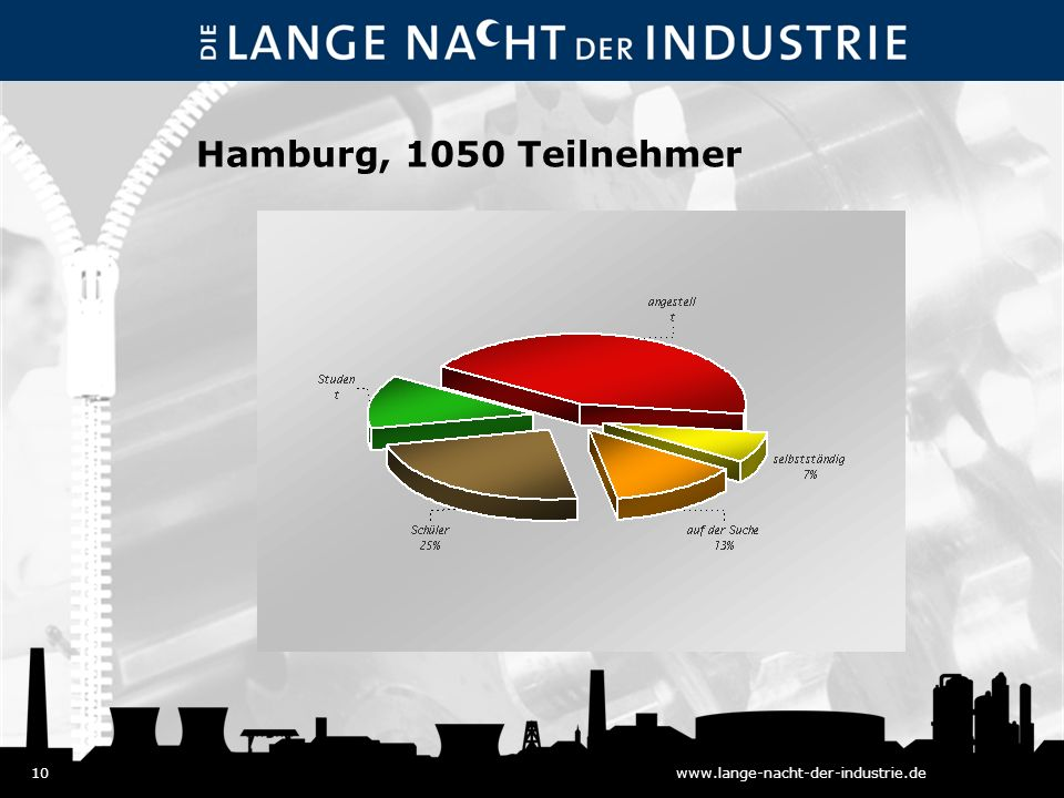 10www.lange-nacht-der-industrie.de Hamburg, 1050 Teilnehmer