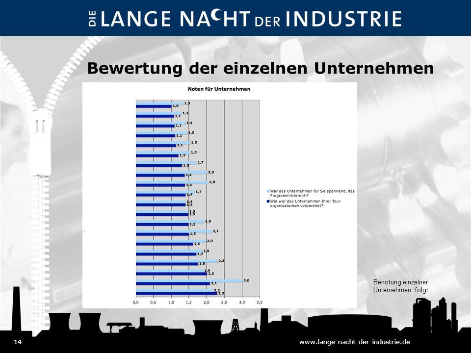 14www.lange-nacht-der-industrie.de Bewertung der einzelnen Unternehmen Benotung einzelner Unternehmen folgt