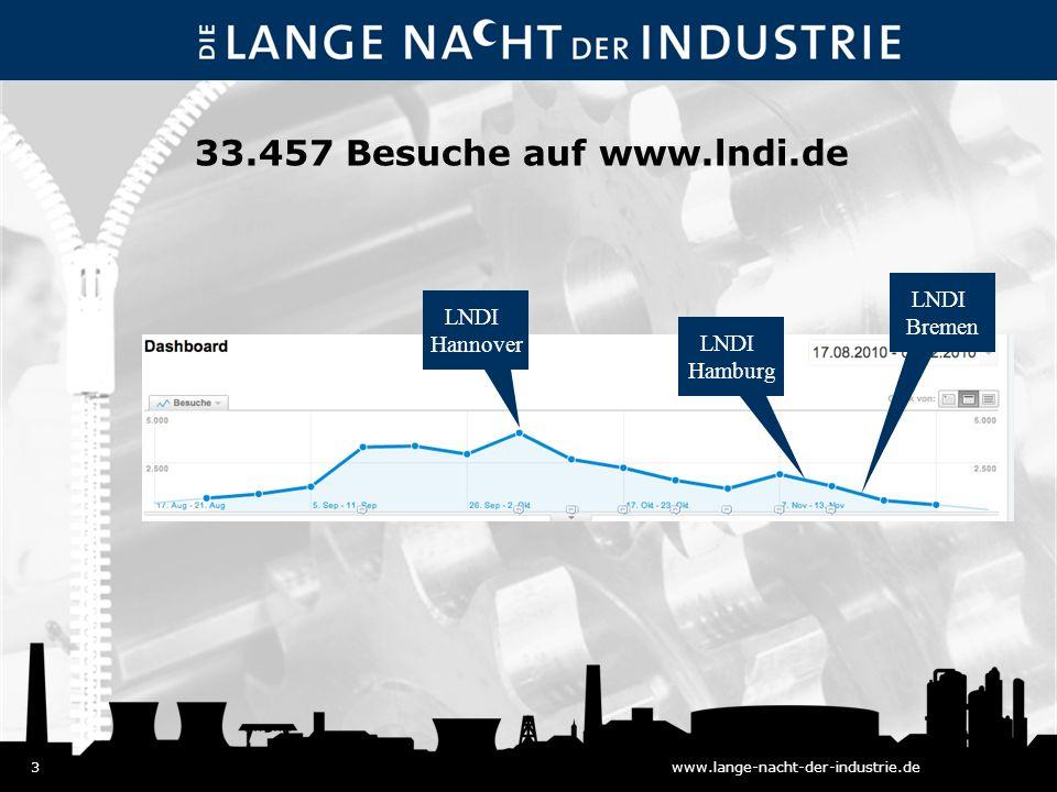 3www.lange-nacht-der-industrie.de 33.457 Besuche auf www.lndi.de LNDI Hannover LNDI Hamburg LNDI Bremen