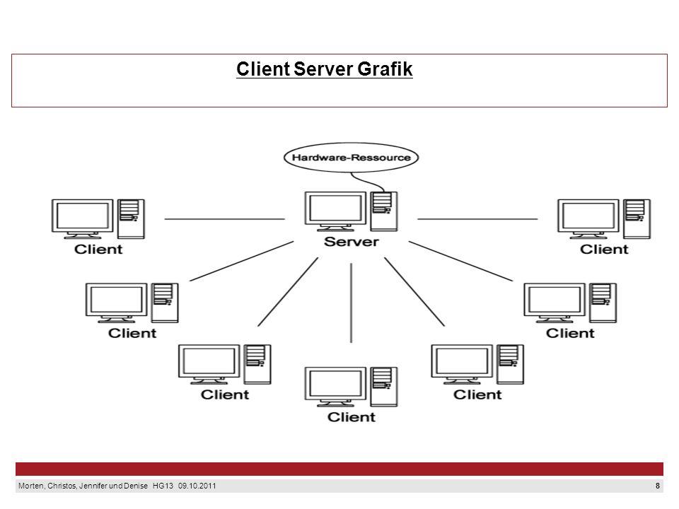 7 Morten, Christos, Jennifer und Denise HG13 09.10.2011 Client Server Prinzip Das Client Server Prinzip beschreibt die Zusammenarbeit zwischen zwei Re