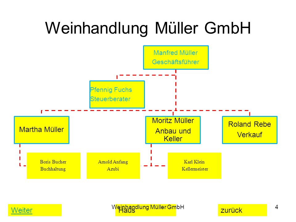 WeiterHauszurück Weinhandlung Müller GmbH 4 Manfred Müller Geschäftsführer Moritz Müller Anbau und Keller Karl Klein Kellermeister Arnold Anfang Azubi
