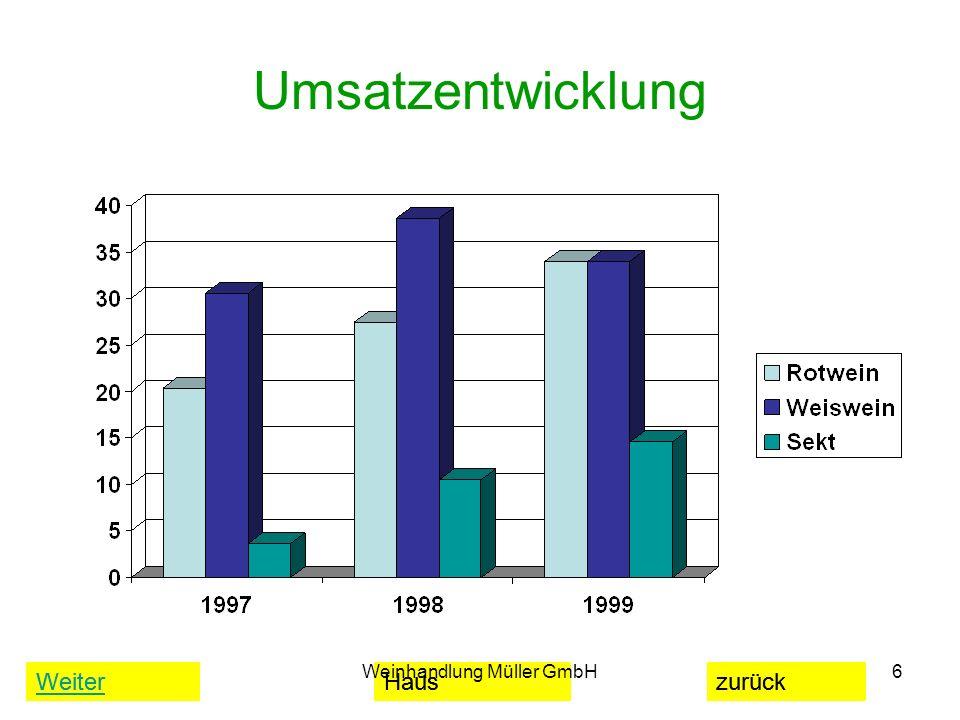 WeiterHauszurück Weinhandlung Müller GmbH6 Umsatzentwicklung WeiterHauszurück