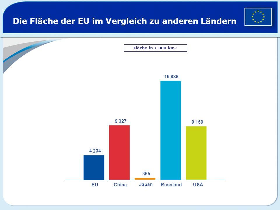 Die Fläche der EU im Vergleich zu anderen Ländern Fläche in 1 000 km² EUChina Japan RusslandUSA 16 889 9 327 9 159 4 234 365