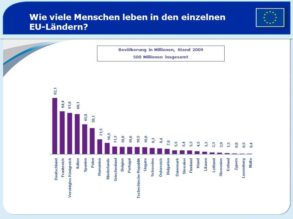 Wie viele Menschen leben in den einzelnen EU-Ländern? Bevölkerung in Millionen, Stand 2009 500 Millionen insgesamt 82,1 64,4 61,6 60,1 45,8 38,1 21,5