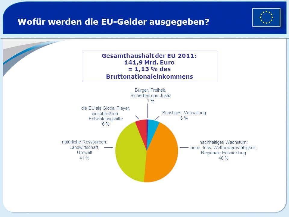 Wofür werden die EU-Gelder ausgegeben? Gesamthaushalt der EU 2011: 141,9 Mrd. Euro = 1,13 % des Bruttonationaleinkommens Bürger, Freiheit, Sicherheit