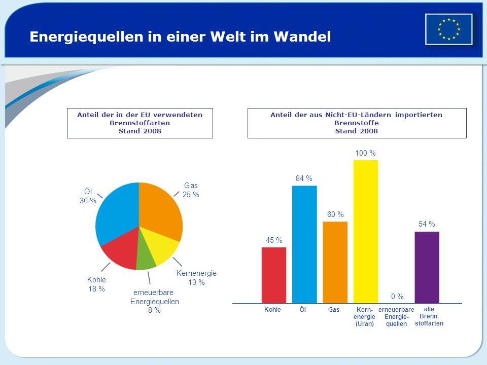 Energiequellen in einer Welt im Wandel Anteil der in der EU verwendeten Brennstoffarten Stand 2008 Anteil der aus Nicht-EU-Ländern importierten Brenns