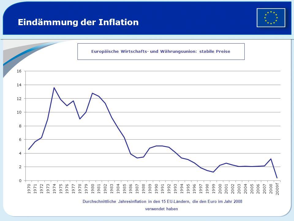 Eindämmung der Inflation Europäische Wirtschafts- und Währungsunion: stabile Preise Durchschnittliche Jahresinflation in den 15 EU-Ländern, die den Eu