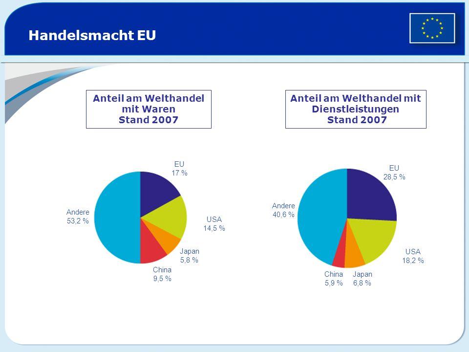 Handelsmacht EU Anteil am Welthandel mit Waren Stand 2007 Anteil am Welthandel mit Dienstleistungen Stand 2007 Andere 53,2 % EU 17 % USA 14,5 % Japan