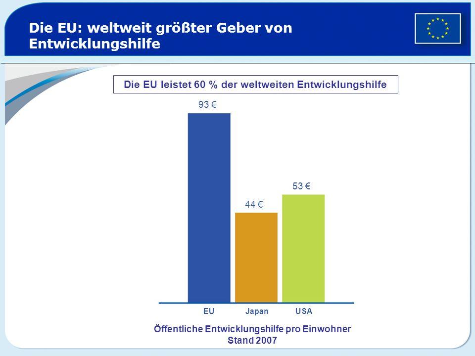 Die EU: weltweit größter Geber von Entwicklungshilfe Öffentliche Entwicklungshilfe pro Einwohner Stand 2007 93 44 53 EU Japan USA Die EU leistet 60 %