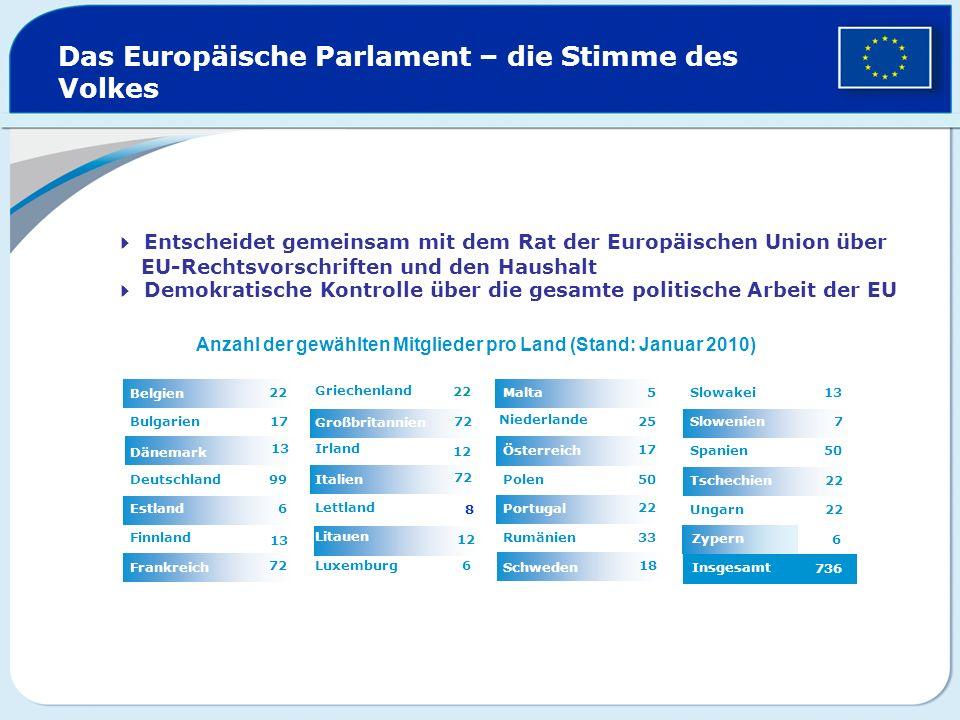 Zypern Das Europäische Parlament – die Stimme des Volkes 12 72 6 22 Luxemburg Litauen 8 Lettland Italien 12 Irland Großbritannien Griechenland 72 Fran