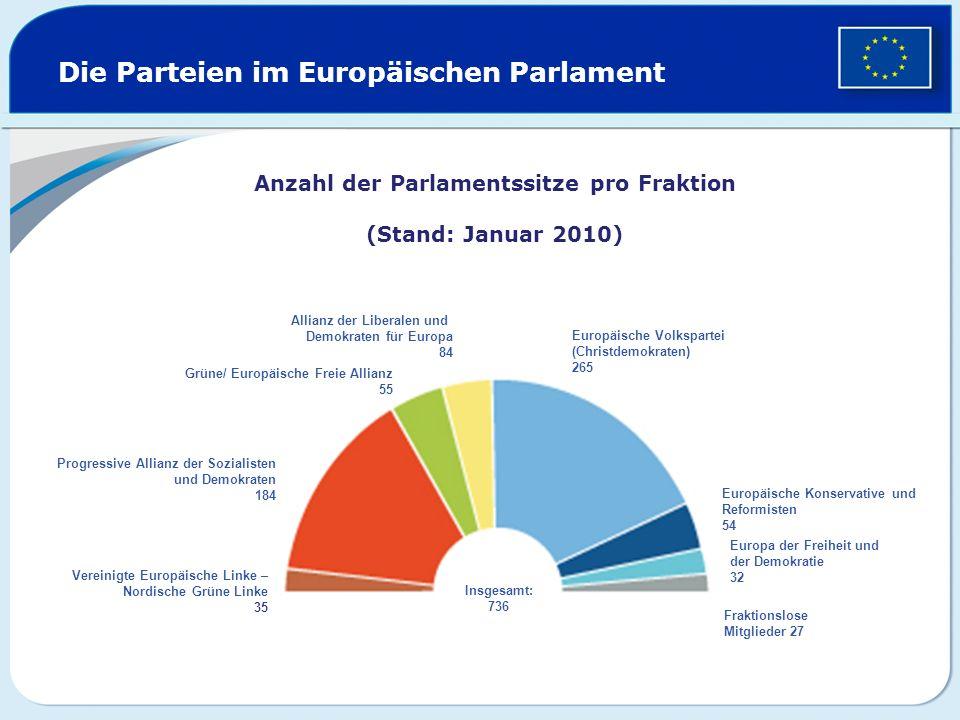 Die Parteien im Europäischen Parlament Grüne/ Europäische Freie Allianz 55 Europäische Konservative und Reformisten 54 Allianz der Liberalen und Demok
