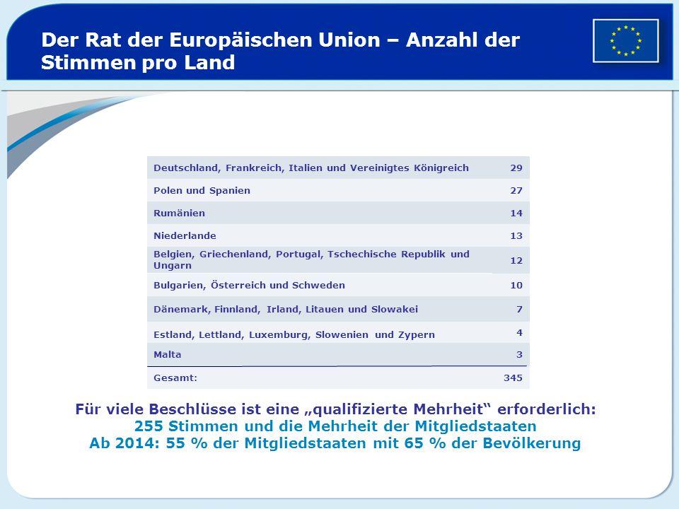 Der Rat der Europäischen Union – Anzahl der Stimmen pro Land 345Gesamt: 3Malta 4 Estland, Lettland, Luxemburg, Slowenien und Zypern 7Dänemark, Finnlan