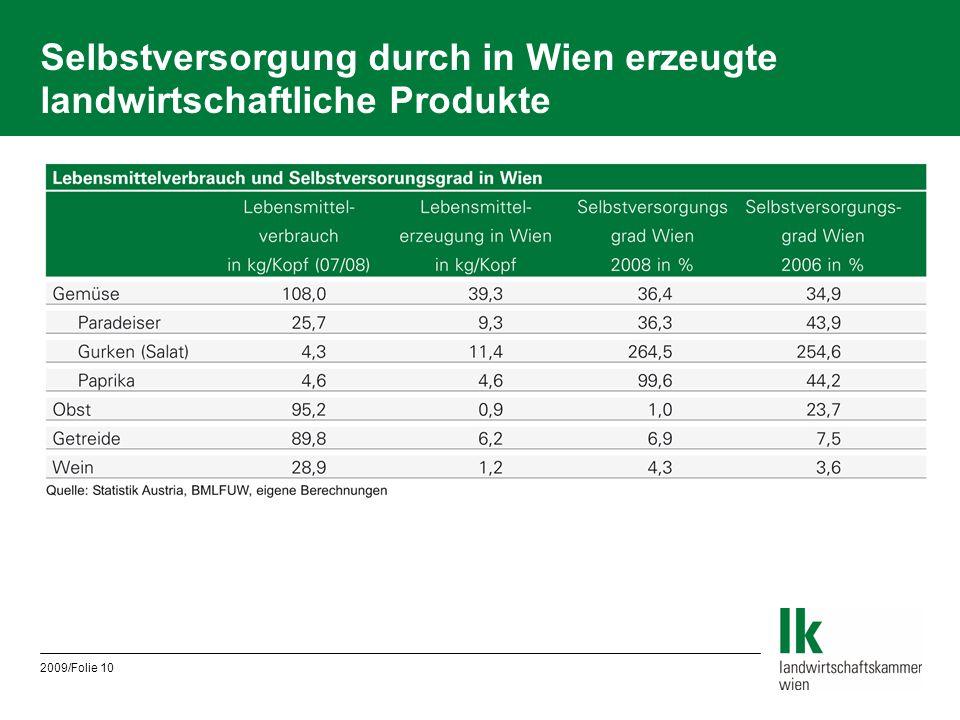 2009/Folie 10 Selbstversorgung durch in Wien erzeugte landwirtschaftliche Produkte