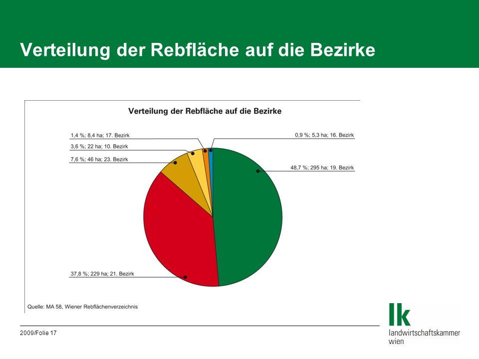 2009/Folie 17 Verteilung der Rebfläche auf die Bezirke