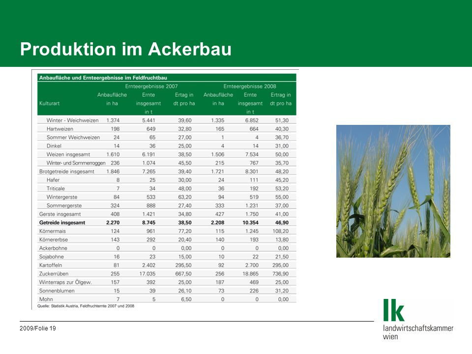 2009/Folie 19 Produktion im Ackerbau