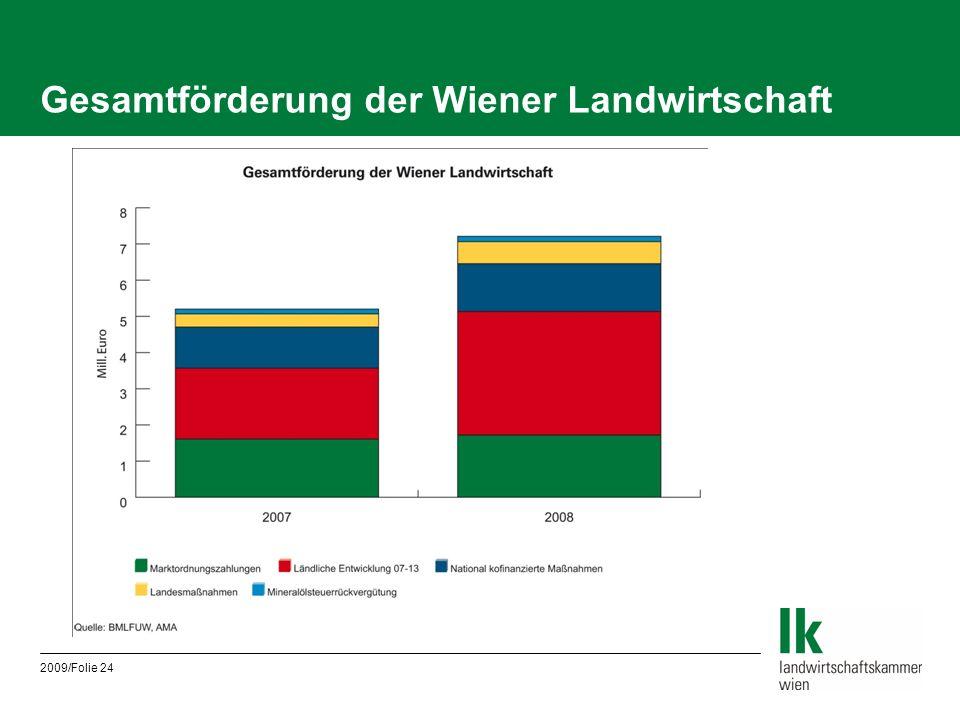 2009/Folie 24 Gesamtförderung der Wiener Landwirtschaft