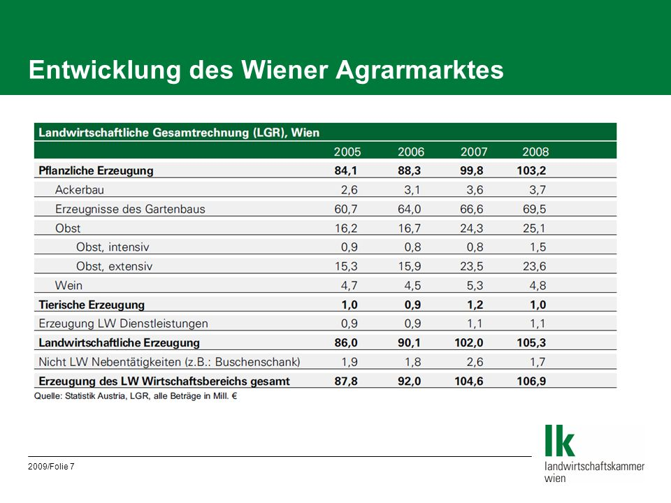2009/Folie 7 Entwicklung des Wiener Agrarmarktes