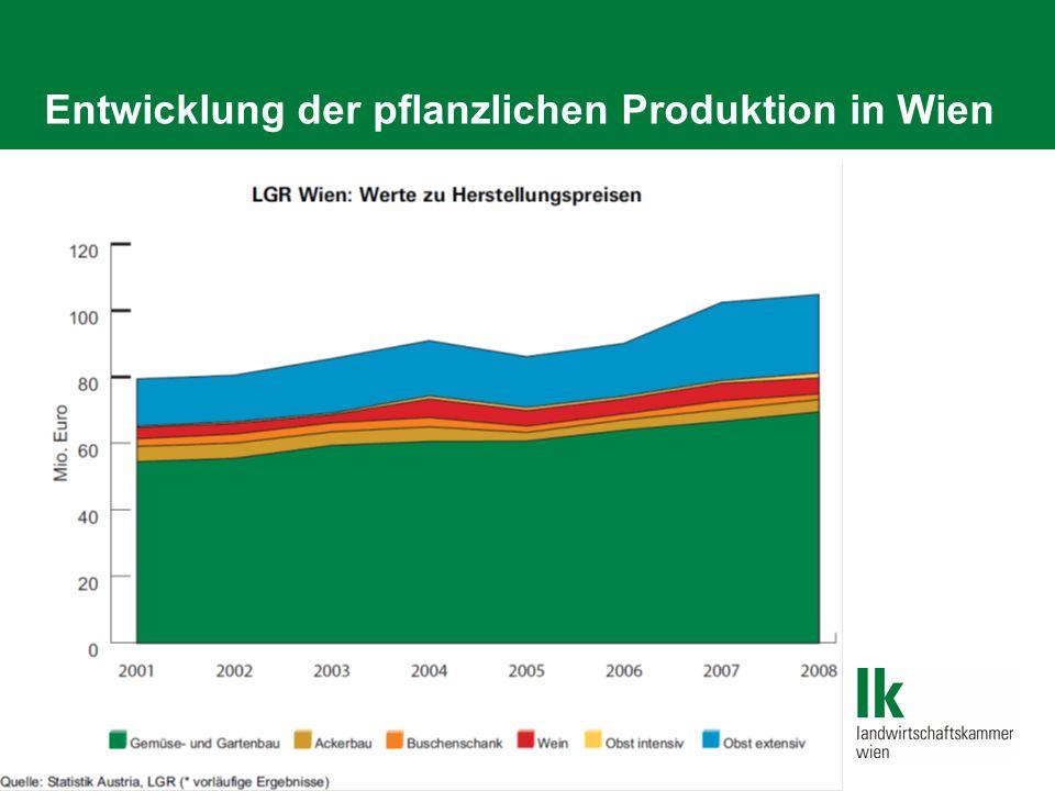 2009/Folie 9 Entwicklung der Nahrungsmittelproduktion in Wien Ca.