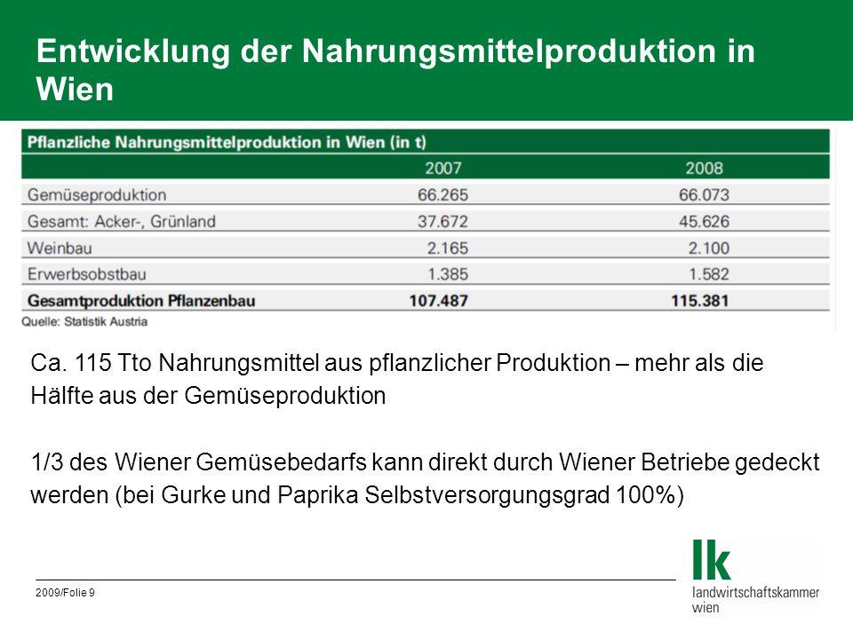 2009/Folie 9 Entwicklung der Nahrungsmittelproduktion in Wien Ca. 115 Tto Nahrungsmittel aus pflanzlicher Produktion – mehr als die Hälfte aus der Gem