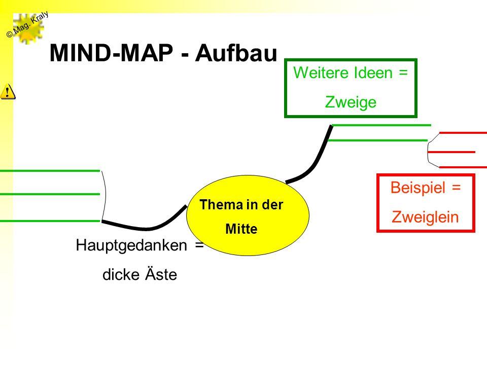 © Mag. Kraly MIND-MAP - Aufbau Thema in der Mitte Hauptgedanken = dicke Äste Weitere Ideen = Zweige Beispiel = Zweiglein