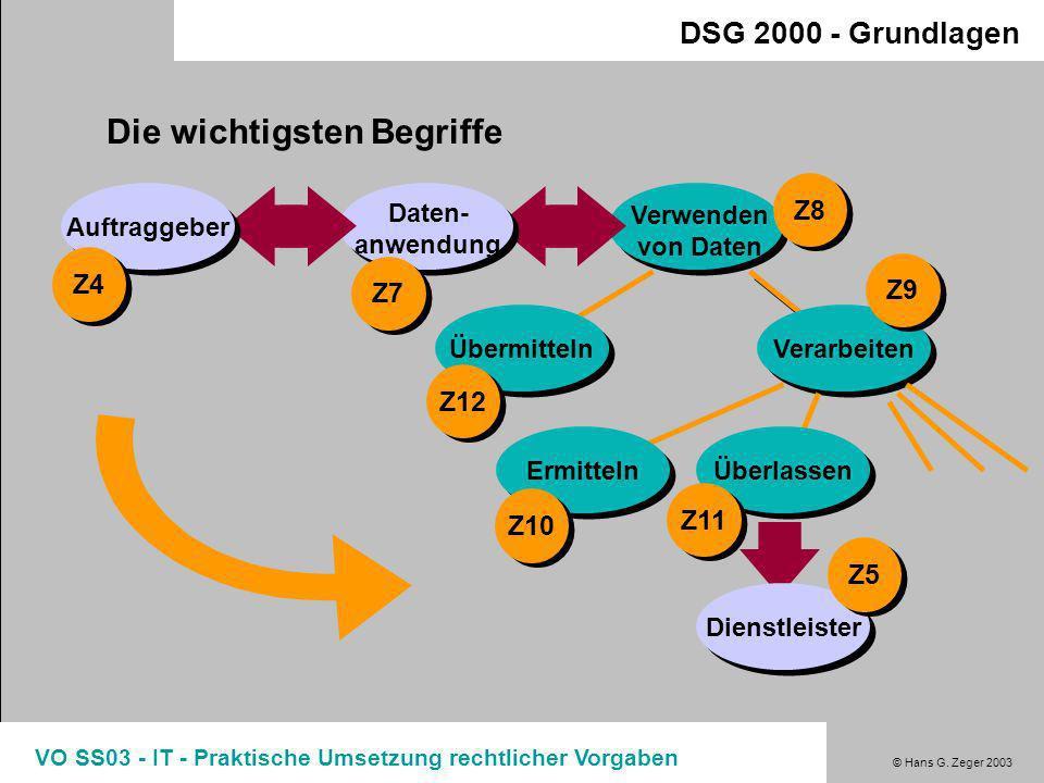© Hans G. Zeger 2003 VO SS03 - IT - Praktische Umsetzung rechtlicher Vorgaben DSG 2000 - Grundlagen OGH 6 Ob 179/02f (