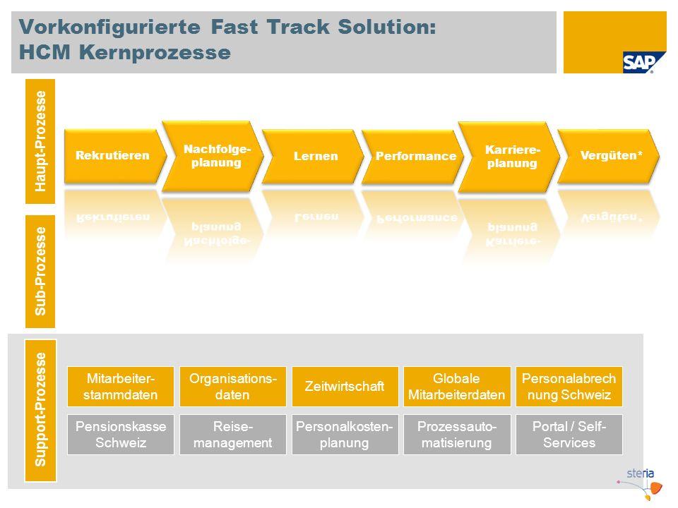 Vorkonfigurierte Fast Track Solution: HCM Kernprozesse Haupt-Prozesse Sub-Prozesse Mitarbeiter- stammdaten Organisations- daten Personalabrech nung Sc
