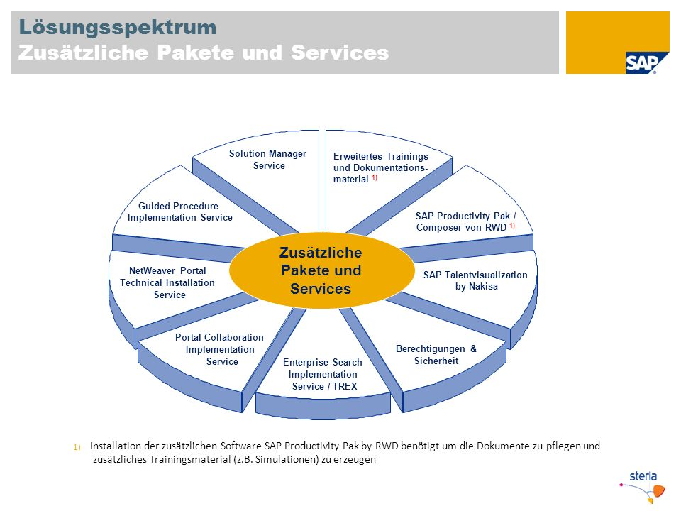 Lösungsspektrum Zusätzliche Pakete und Services Zusätzliche Pakete und Services Solution Manager Service SAP Productivity Pak / Composer von RWD 1) SAP Talentvisualization by Nakisa Berechtigungen & Sicherheit Enterprise Search Implementation Service / TREX Portal Collaboration Implementation Service NetWeaver Portal Technical Installation Service Guided Procedure Implementation Service 1) Installation der zusätzlichen Software SAP Productivity Pak by RWD benötigt um die Dokumente zu pflegen und zusätzliches Trainingsmaterial (z.B.