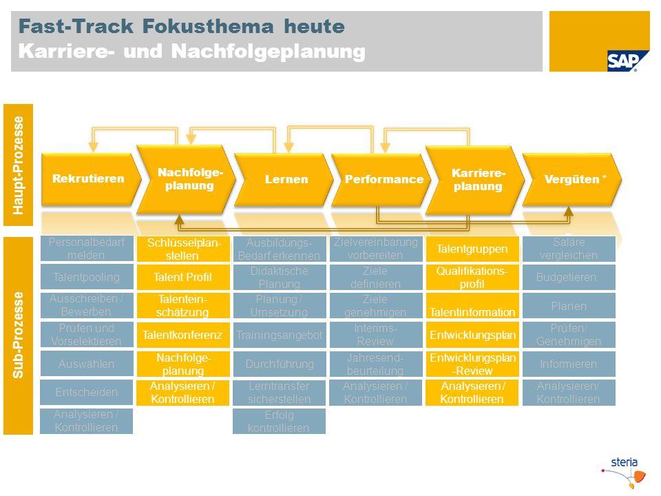 Fast-Track Fokusthema heute Karriere- und Nachfolgeplanung Haupt-Prozesse Sub-Prozesse Personalbedarf melden Talentpooling Prüfen und Vorselektieren A