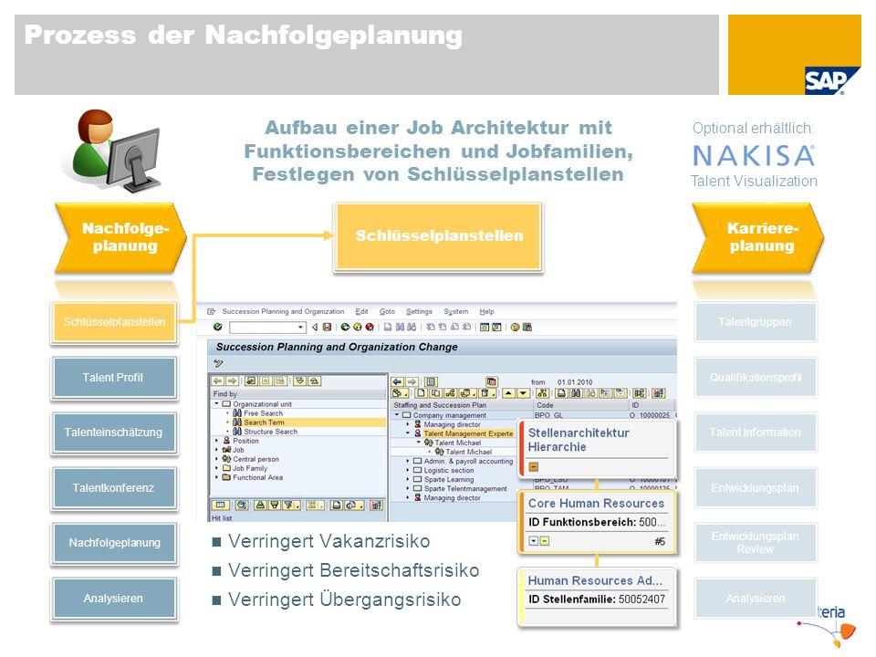 Prozess der Nachfolgeplanung Schlüsselplanstellen Talent Profil Talentkonferenz Nachfolgeplanung Talenteinschätzung Analysieren Talentgruppen Talent I