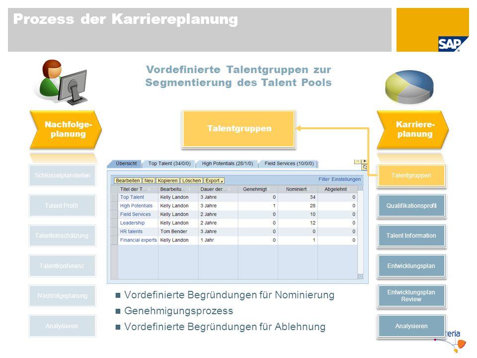 Prozess der Karriereplanung Schlüsselplanstellen Talent Profil Talentkonferenz Nachfolgeplanung Talenteinschätzung Analysieren Talentgruppen Talent In
