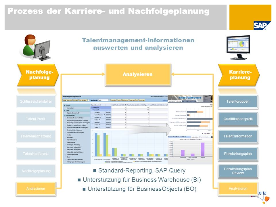 Prozess der Karriere- und Nachfolgeplanung Schlüsselplanstellen Talent Profil Talentkonferenz Nachfolgeplanung Talenteinschätzung Analysieren Talentgr