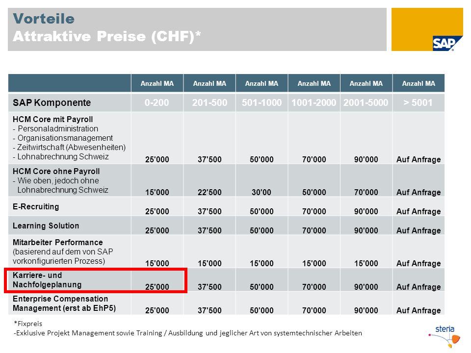 Vorteile Attraktive Preise (CHF)* Anzahl MA SAP Komponente 0-200201-500501-10001001-20002001-5000> 5001 HCM Core mit Payroll - Personaladministration