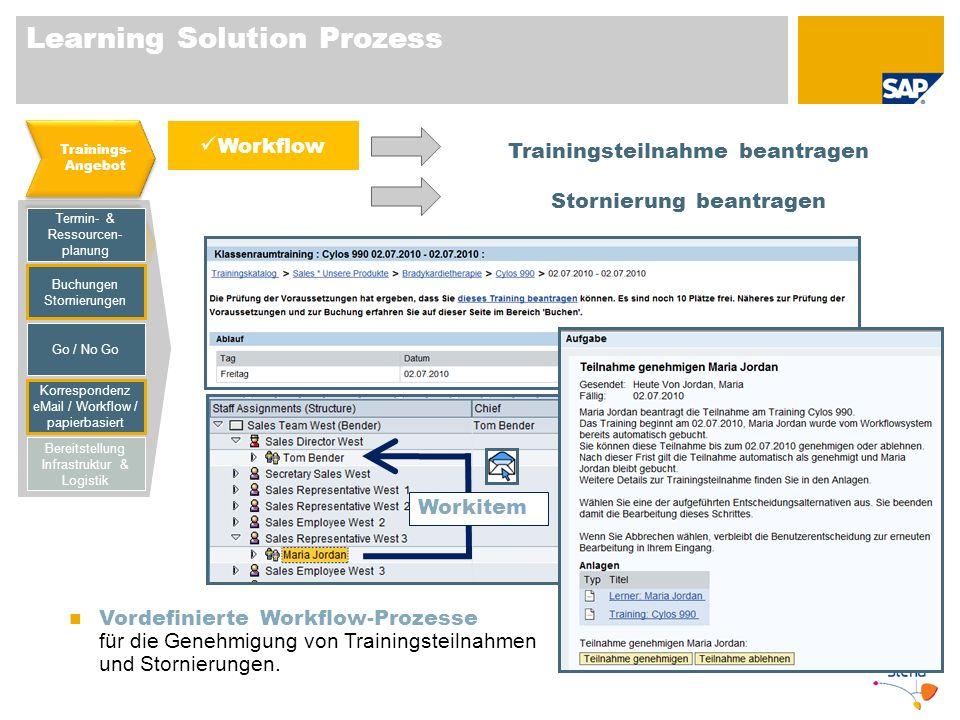 Learning Solution Prozess Termin- & Ressourcen- planung Buchungen Stornierungen Korrespondenz eMail / Workflow / papierbasiert Bereitstellung Infrastr