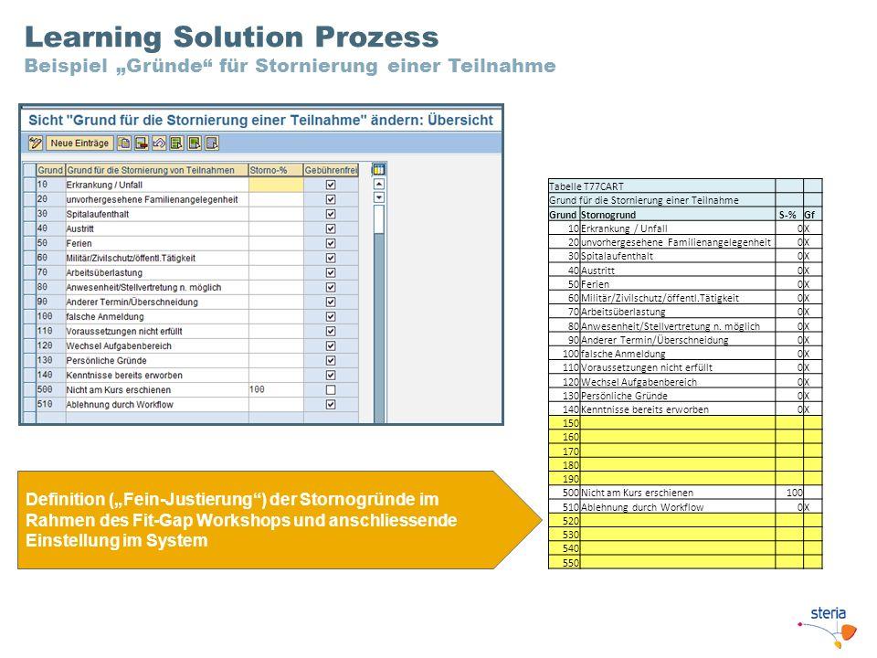 Tabelle T77CART Grund für die Stornierung einer Teilnahme GrundStornogrund S-%Gf 10Erkrankung / Unfall0X 20unvorhergesehene Familienangelegenheit0X 30