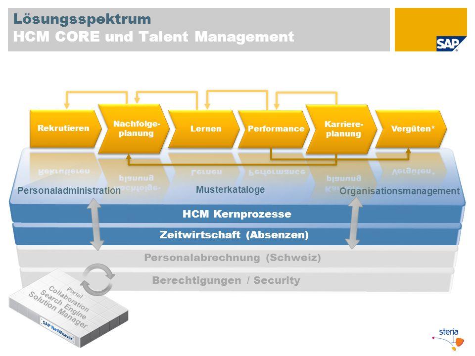 Lösungsspektrum HCM CORE und Talent Management HCM Kernprozesse Personaladministration Organisationsmanagement Musterkataloge Zeitwirtschaft (Absenzen