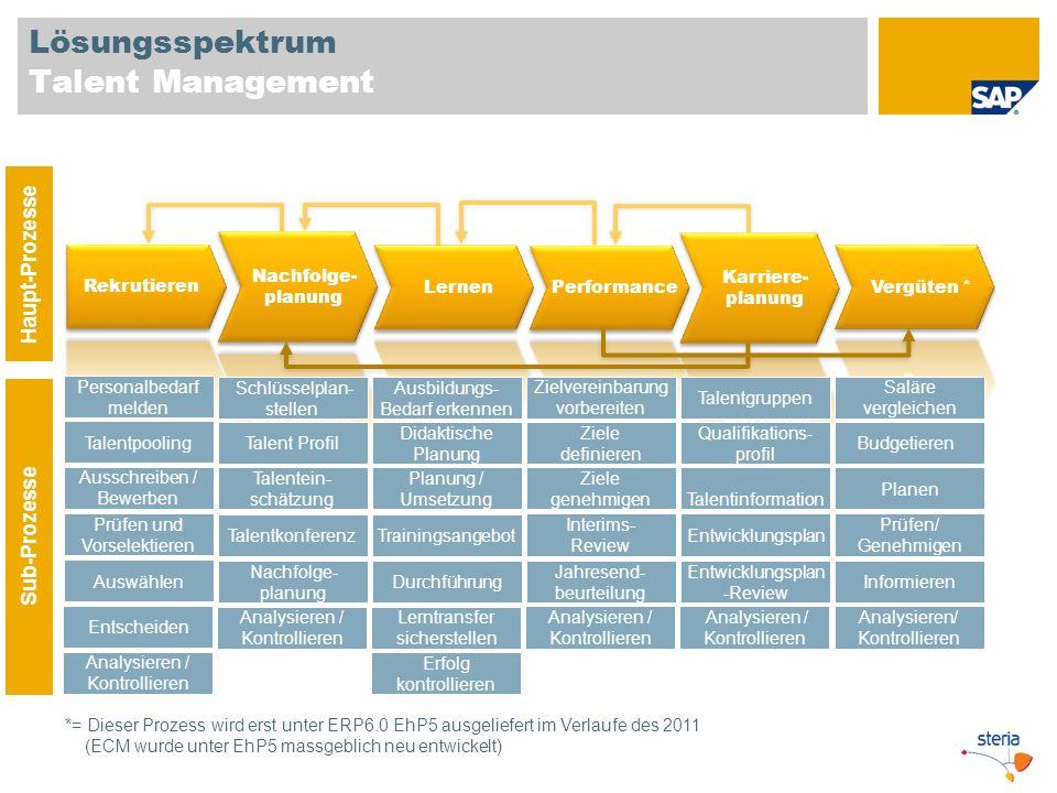 Lösungsspektrum Talent Management Haupt-Prozesse Sub-Prozesse Personalbedarf melden Talentpooling Prüfen und Vorselektieren Auswählen Ausschreiben / B