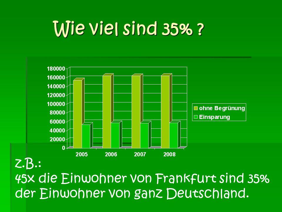 Wie viel sind 35% ? Wie viel sind 35% ? z.B.: 45x die Einwohner von Frankfurt sind 35% der Einwohner von ganz Deutschland.