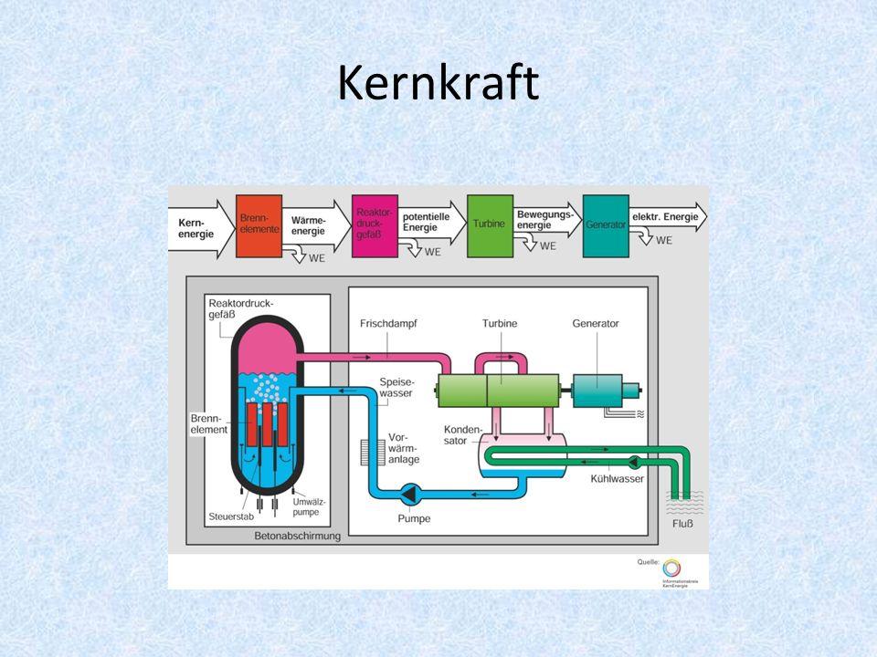 Reaktortypen Siedewasserreaktor Druckwasserreaktor Schneller Brutreaktor Thorium Hochtemperaturreaktor Siedewasser- Druckröhrenreaktor Candu-Reaktor