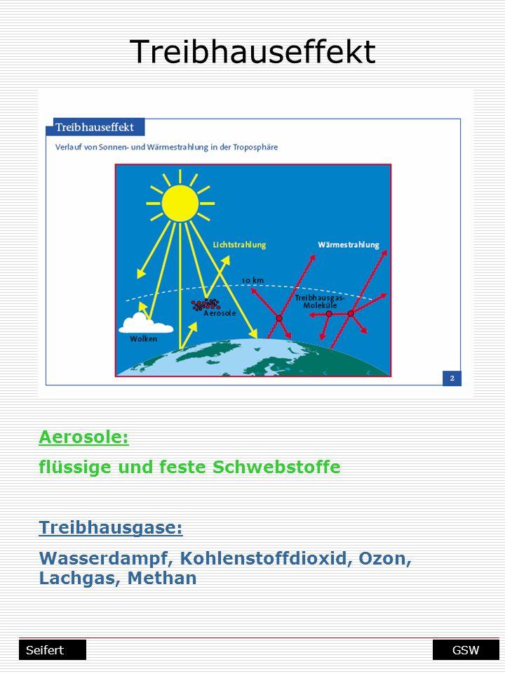GSWSeifert Treibhauseffekt Aerosole: flüssige und feste Schwebstoffe Treibhausgase: Wasserdampf, Kohlenstoffdioxid, Ozon, Lachgas, Methan